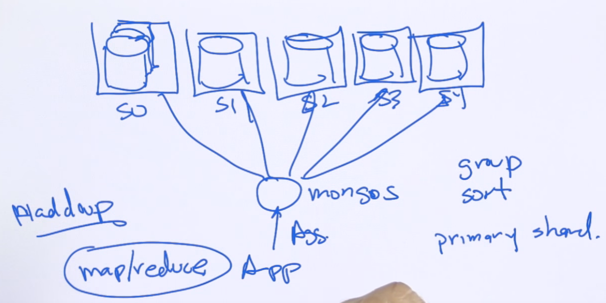 MongoDB Tutorial 5 - Aggregation Framework - Coding Automaton